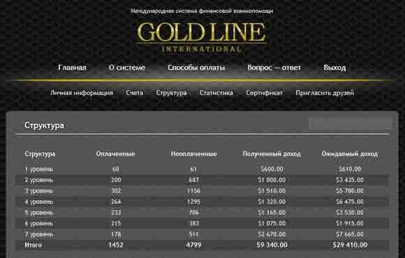 Gold Line отзывы
