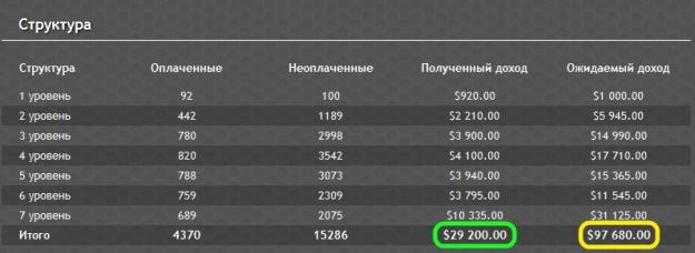 Gold Line: скриншоты выплат участникам