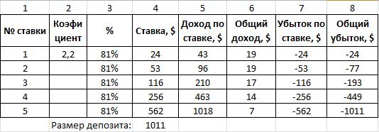 tezos криптовалюта курс