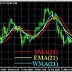 Индикатор скользящих средних (индикатор Moving Average) — часть 1