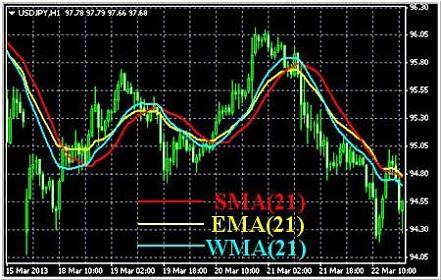 Индикатор скользящих средних (индикатор Moving Average)