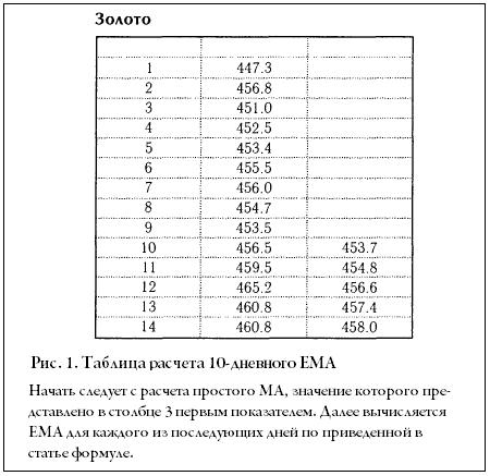 Таблица расчете EMA