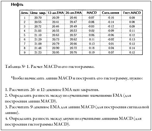 Таблица расчета MACD