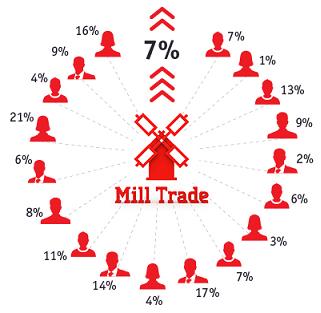 Услуга «Mill-Invest» от компании «Mill Trade» - гарантированный доход 7 % в месяц