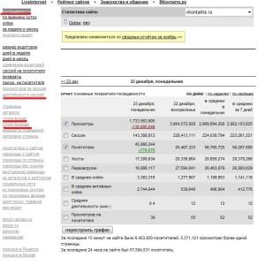 dannye-statistiki-vkontakte