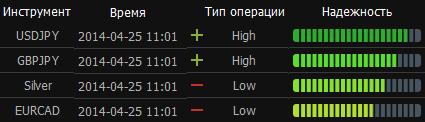 Торговый сигнал 24Signals