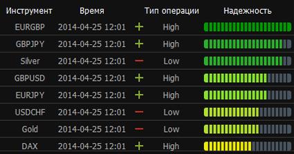 Торговые сигналы 24Signals