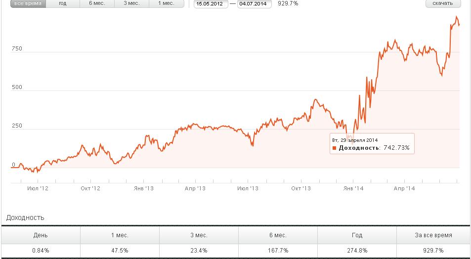 График доходности ПАММ счета Carlson