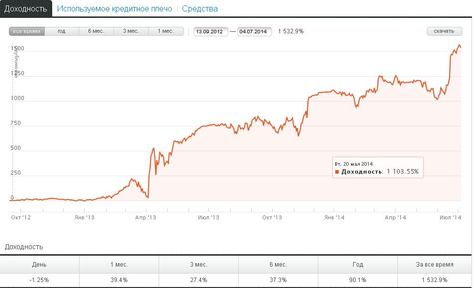 График доходности ПАММ счёта Vgorod