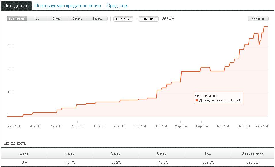 График доходности ПАММ счёта FastBot