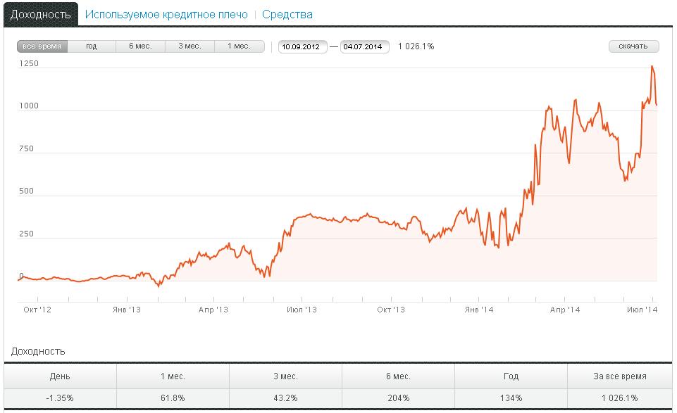 График доходности ПАММ счёта Egor-Trader