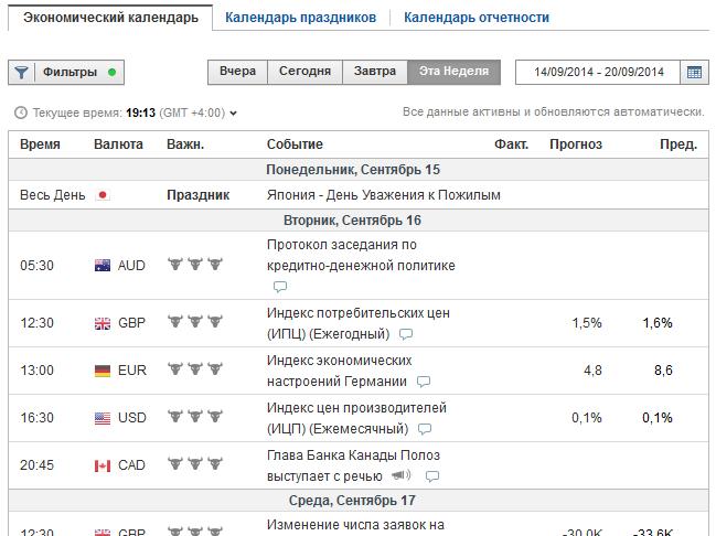 Как пользоваться экономическим календарем?