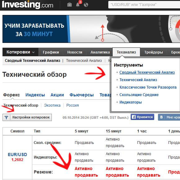 Сводный тех. анализ Investing.com