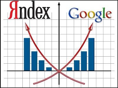 Добавление сайта в сервисы «Яндекс.Вебмастер» и «Инструменты для веб-мастеров Google»