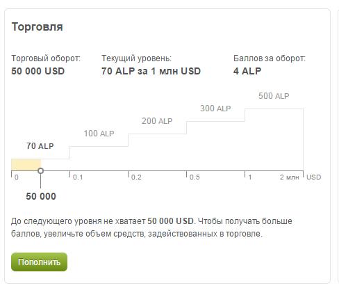 Бонусная программа ALPARI: реальные цифры