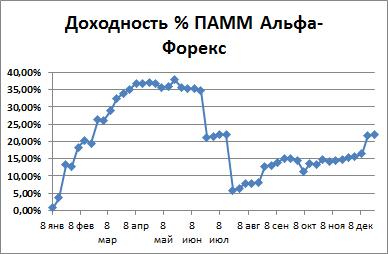 Доходность портфеля на Альфа-Форекс + 21,9 %.