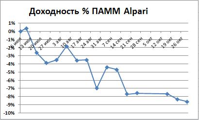 Доходность Альпари за 4 месяца