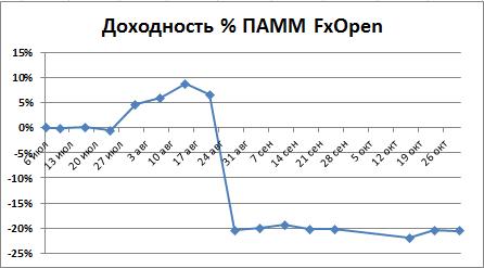 Доходность FxOpen в 2015 году