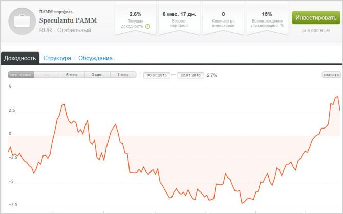 График моего ПАММ-портфеля Альпари