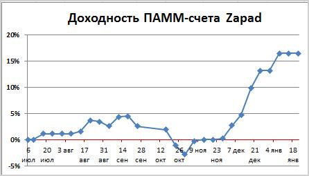 Ребалансировка ПАММ-портфеля Альпари