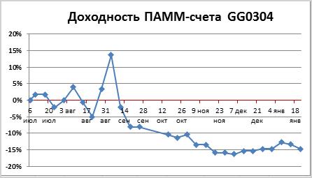 gg0304-2016