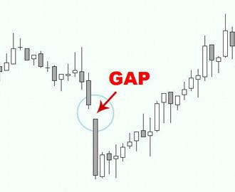 В чем суть метода торговли на GAP'ах?