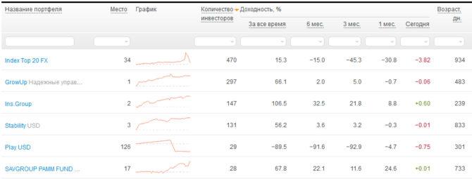 """Слив """"Index Top 20 FX"""" от Альпари - разбор падения ТОПового портфеля"""